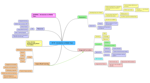 Mind Map: 07/19 - Introduction to Middle Years