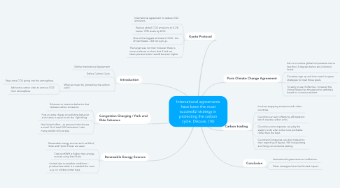 Mind Map: International agreements have been the most successful strategy in protecting the carbon cycle. Discuss. (16)