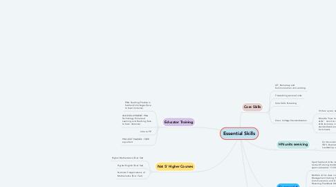 Mind Map: Essential Skills