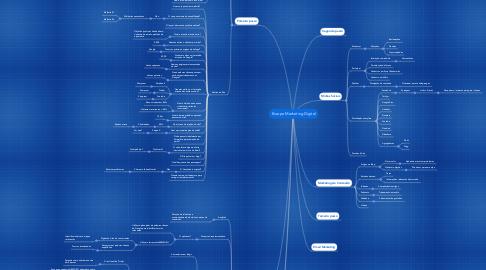 Mind Map: Escopo Marketing Digital