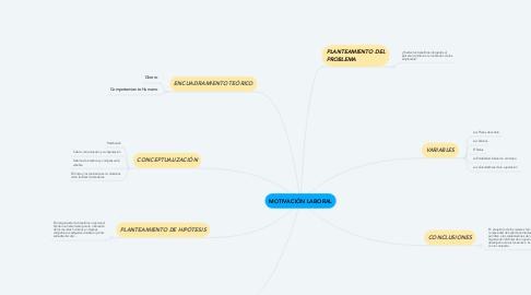 Mind Map: MOTIVACIÓN LABORAL