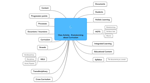 Mind Map: Class Activity - Brainstorming