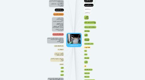 Mind Map: خط انتاج القطايف