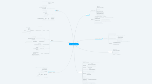 Mind Map: ION - RESEARCH AREAS