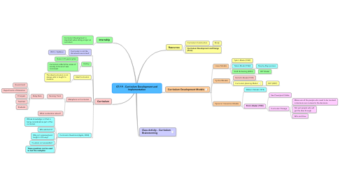 Mind Map: 07/19 - Curriculum Development and Implementation