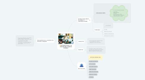Mind Map: INTRODUCCIÓN A LA GESTIÓN DEL TALENTO HUMANO