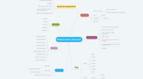 Mind Map: Redes Sociales y Educación