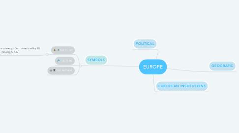 Mind Map: EUROPE