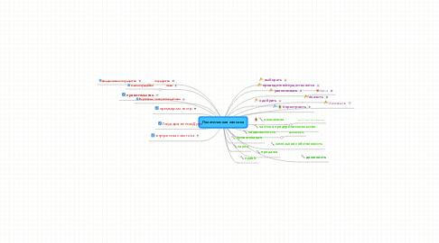 Mind Map: Политическая лексика