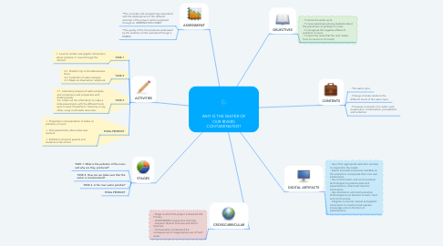 Mind Map: WHY IS THE WATER OF OUR RIVERS CONTAMINATED?
