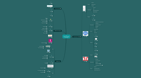 Mind Map: ED 527: Emerging Technologies