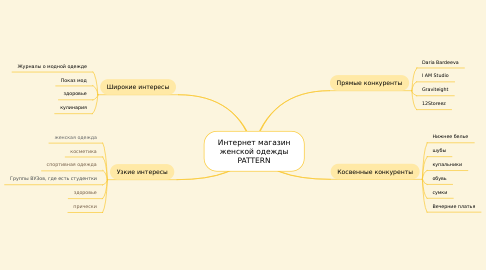 Mind Map: Интернет магазин женской одежды PATTERN