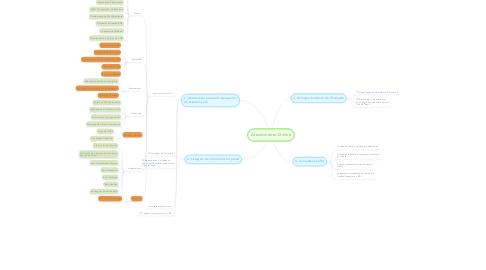 Mind Map: Atendimento Online