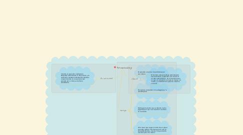 Mind Map: Autoaprendizaje