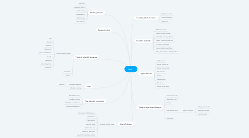 Mind Map: Unit 1