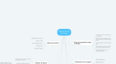 Mind Map: Abstracciones y tecnología