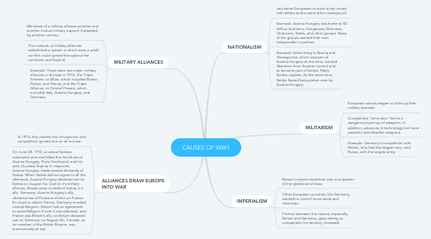 Mind Map: CAUSES OF WW1