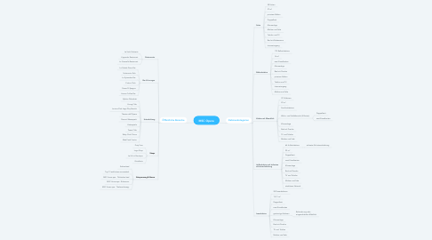 Mind Map: MSC Opera