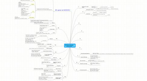 Mind Map: Littérature étrangère cycle terminal