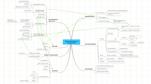 Mind Map: historisches Lernen im Computerspiel