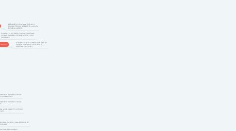 Mind Map: sistemas integrales de gestion