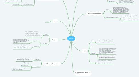 Mind Map: Jorden