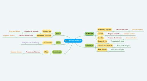 Mind Map: Academia UNIFIT