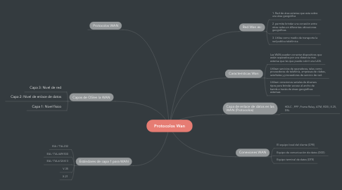 Mind Map: Protocolos Wan