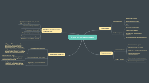 Mind Map: Курсы по программированю