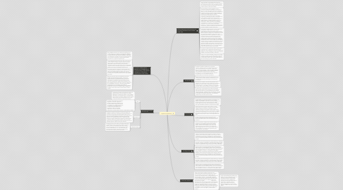 Mind Map: Arquitectura Moderna