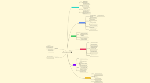 Mind Map: Examples from the Field II