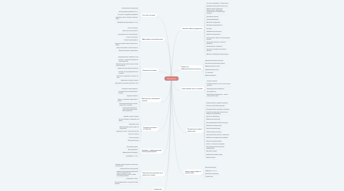 Mind Map: Пакет Ракета