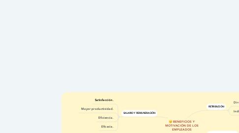 Mind Map: BENEFICIOS Y MOTIVACIÓN DE LOS EMPLEADOS