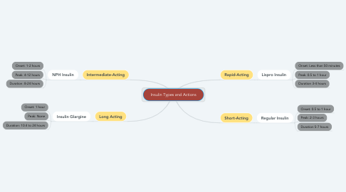 Mind Map: Insulin Types and Actions
