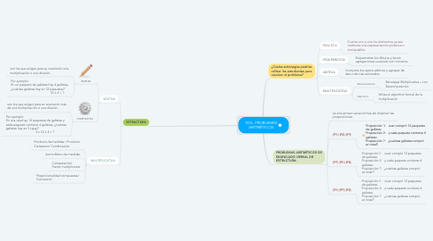 Mind Map: SOL. PROBLEMAS ARITMÉTICOS