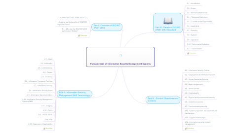 Mind Map: Fundamentals of Information Security Management Systems