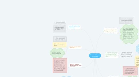 Mind Map: Derecho  de Familia Internacional