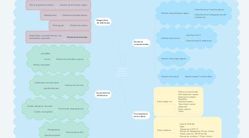 Mind Map: Situacion de salud de persona en area clinica