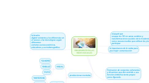 Mind Map: IMAGINARIOS EN LAS REDES SOCIALES
