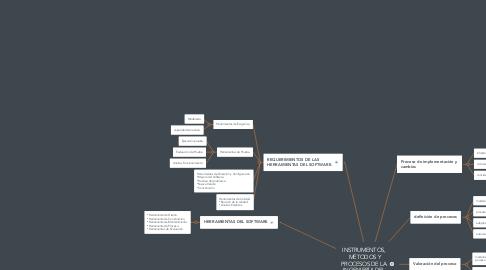 Mind Map: INSTRUMENTOS,  MÉTODOS Y PROCESOS DE LA  INGENIERÍA DEL  SOFTWARE.