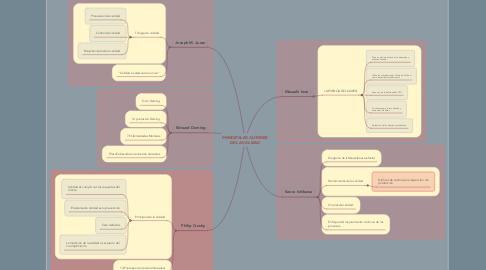 Mind Map: PRINCIPALES AUTORES DE LA CALIDAD