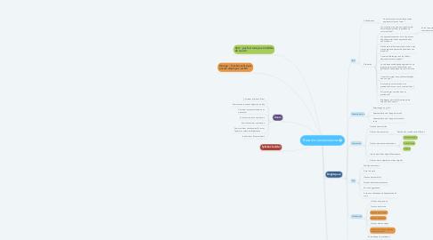 Mind Map: Base de connaissances