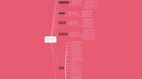 "Mind Map: ""Fundamentos Conceptuales de Programación"""