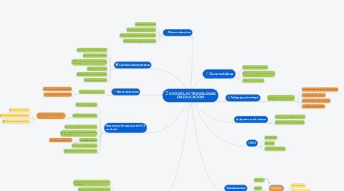 Mind Map: USO DE LAS TECNOLOGÍAS EN EDUCACIÓN