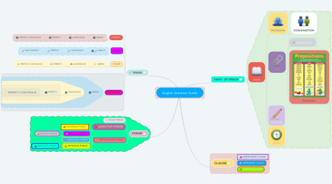 Mind Map: English Grammar Guide