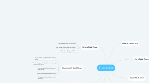 Mind Map: STUDI KASUS