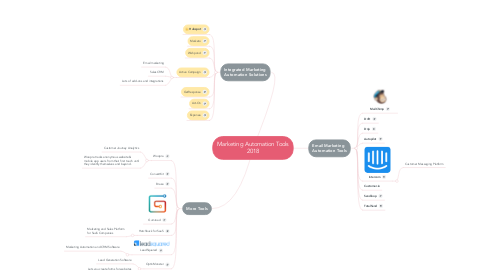 Mind Map: Marketing Automation Tools 2018