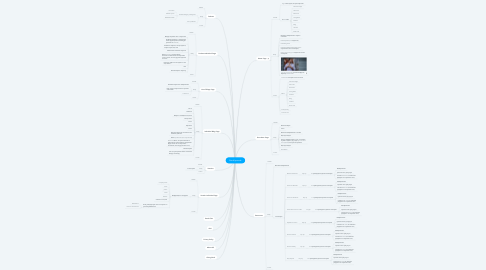 Mind Map: Brooklynmade