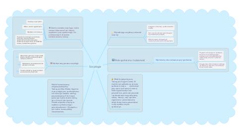 Mind Map: Socjologia