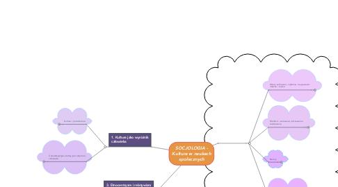 Mind Map: SOCJOLOGIA - Kultura w naukach społecznych